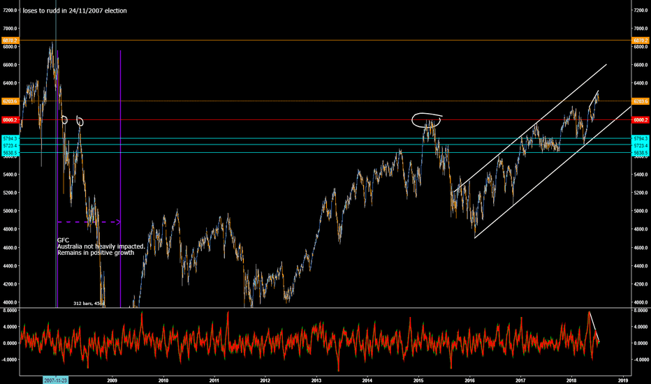 XJO: Short ASX - Recession inbound