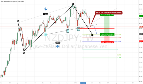 NZDJPY: NZDJPY WEEKLY LONGTERM OUTLOOK