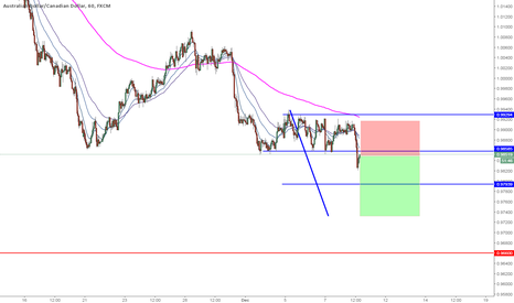 AUDCAD: AUDCAD 1hr Short