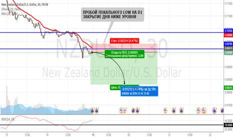 NZDUSD: NZDUSD/Закрылись ниже локального дна, распродажа.