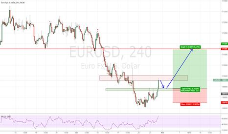 EURUSD: Long EURUSD from 1.0940