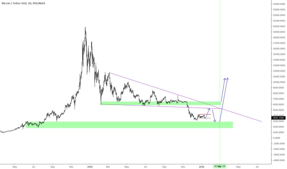 BTCUSDT: I will trade BTC after 1 March, 2019