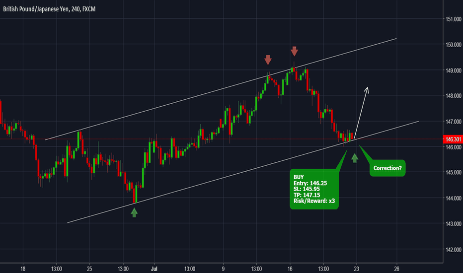 GBPJPY: GBPJPY - Forecast and technical setup for the next day
