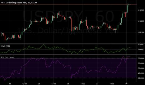 USDJPY: Looks like a good week for a weaker yen