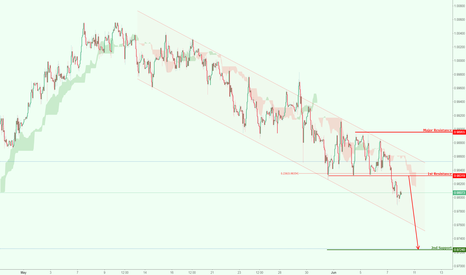 USDCHF: USDCHF has broken out of major support triggering a bearish drop
