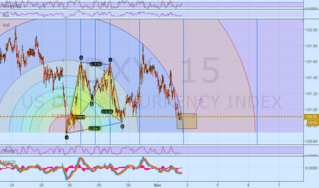 DXY: DXY fib time zone and arc reversal