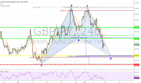 GBPJPY: Bullish Bat Pattern Forming On GBP/JPY 4-Hour Chart