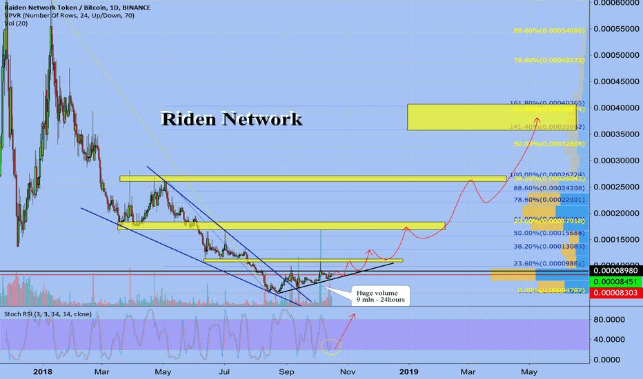 RDNBTC: Raiden Network