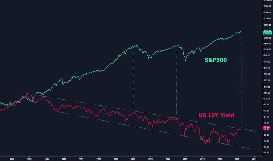 TNX: $SPX vs. US 10 Year Yield
