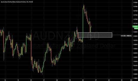 AUDNZD: AUDNZD: Decent Rejection Off the Retracement