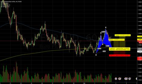 EURAUD: EURAUD Bullish cypher pattern @1.5355  1H chart
