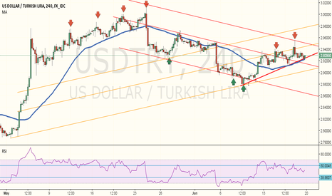 USDTRY: Waiting for 3rd divergence on USDTRY to short