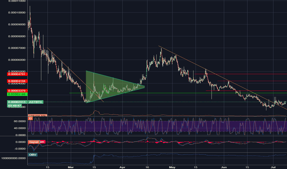 ASTBTC: ast/btc showing solid breakout
