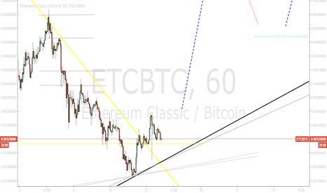 ETCBTC: ETC SETTING NEW HIGHS (3)