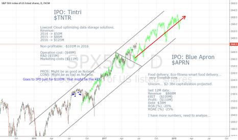 SPX500: $TNTR, $APRN IPOs