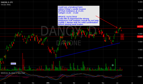 DANOY: Follow up to DANONE $DANOY  Long idea. Overall trend Bullish