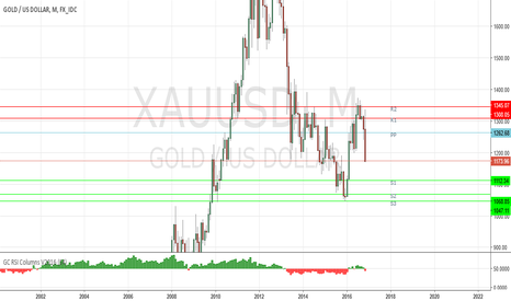 XAUUSD: The road for Gold