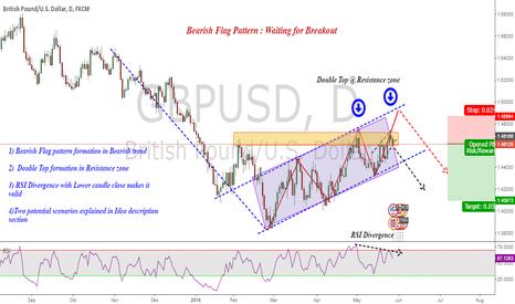 GBPUSD: An Analysis GBPUSD : Bearish Flag Pattern