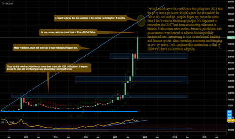 BTCUSD: BTCUSD Monthly TD Sequential Analysis+TA+FA