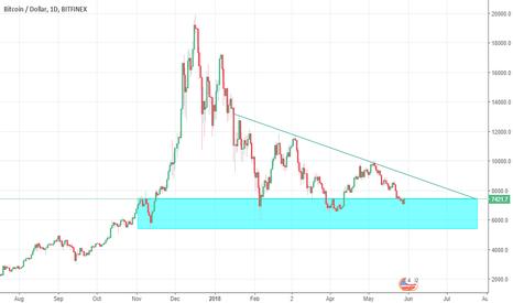 BTCUSD: Bitcoin Daily chart