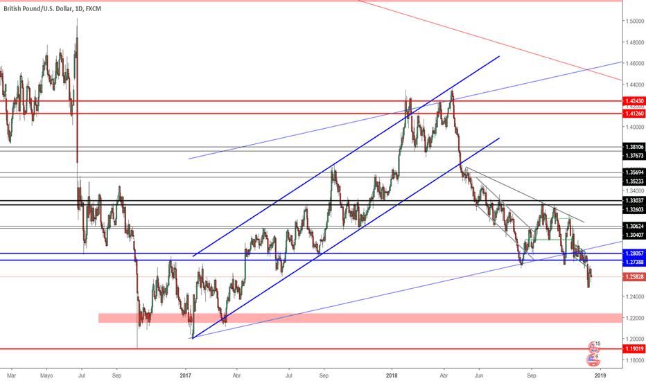 GBPUSD: Proyección GBP/USD Semana 17/12/2018