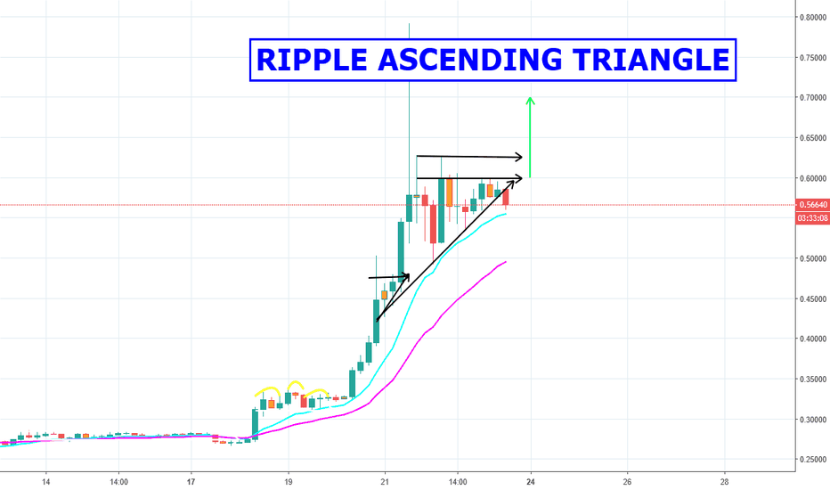 XRPUSD: Ripple in Ascending Triangle