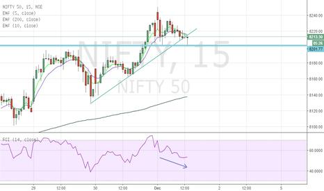 NIFTY: Nifty broken trendline