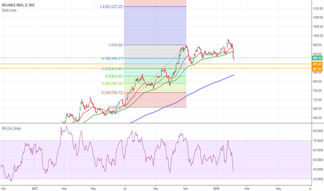 RELIANCE: Reliance support between 875 and 850