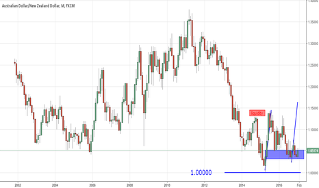 AUDNZD: Buying AUDNZD long term