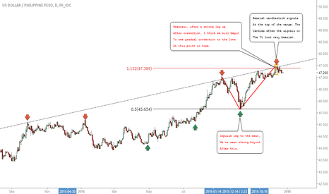 USDPHP: USDPHP: Expecting Eventual Correction Into This Pair #Forex