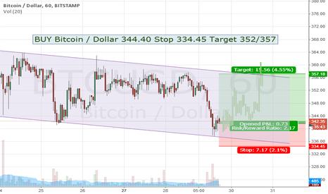 BTCUSD: BUY Bitcoin / Dollar 344.40 Stop 334.45 Target 352/357