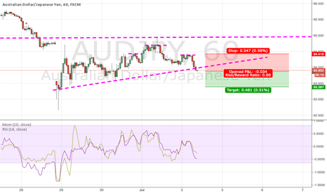 AUDJPY: AUDJPY bearish head and shoulders and break of support