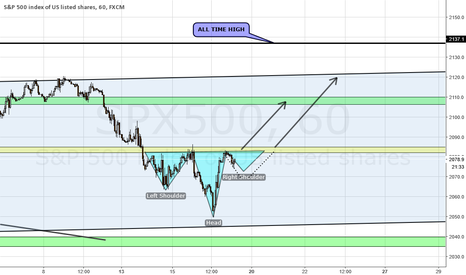SPX500: S&P POSSIBLE INVERSE H&S ON H1