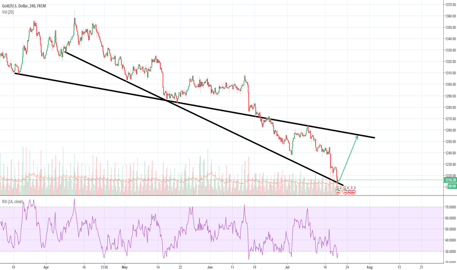 XAUUSD: XAUUSD support reached