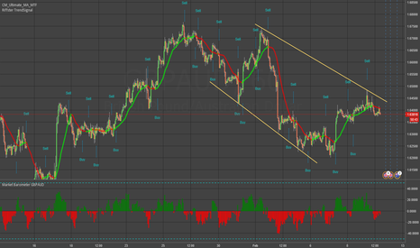 GBPAUD: GBPAUD - T Rex spotted!