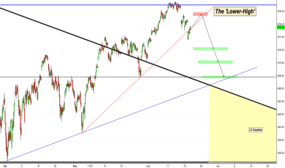 SPY: SPY - The 'Lower-High' Setup