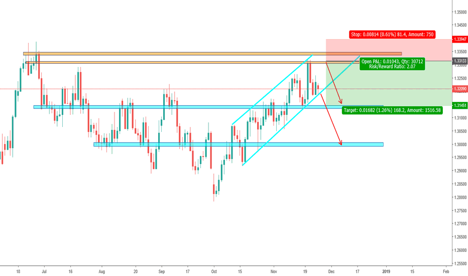 USDCAD: Important Resistance level for USD/CAD!