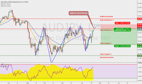 AUDJPY: AUDJPY OPPORTUNITY TO SELL