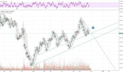 XAUUSD: Gold possibel long chance on lon breakout D1 H1.
