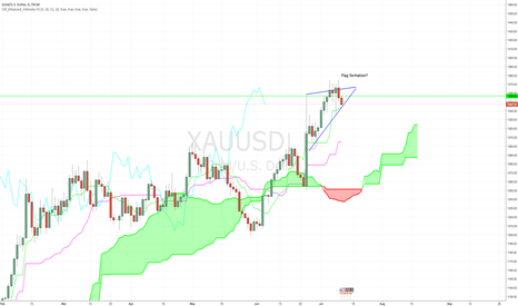 XAUUSD: Flag formation on daily chart