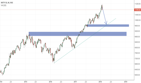 NIFTY: NIFTY consolidation starts. Prepare for next bull leg
