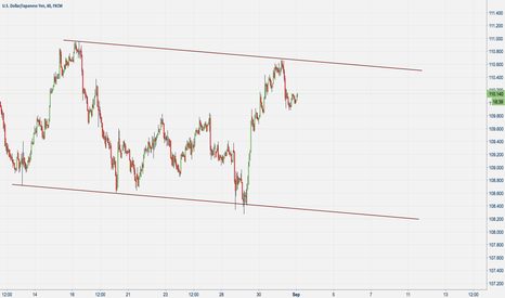 USDJPY: sell befor you buy and then hold.