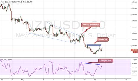 NZDUSD: continuation pattern