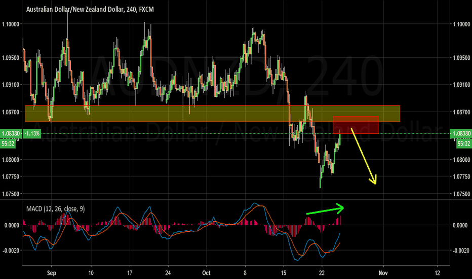 AUDNZD: AUDNZD Sell Idea