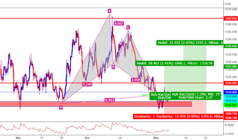 XAUUSD: Altın Bat Pattern + pin ve engulf sinyal.