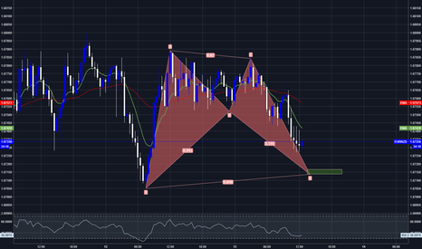 EURNZD: EURNZD, 30min, potential Bat pattern