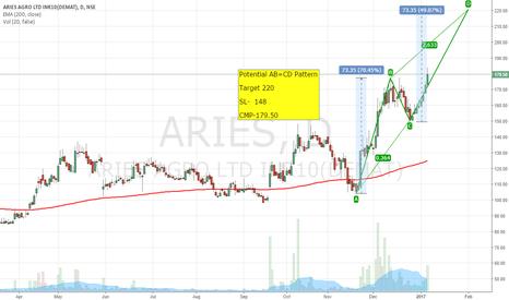 ARIES: AB=CD Pattern