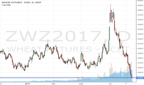 ZWZ2017: Wheat flat to up