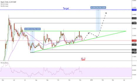 XRPUSD: Bullish Triangle, Big 50% upward move possible