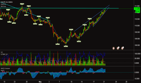 CHFJPY: $CHFJPY - Hourly, Price is at Resistance and Looks bullish